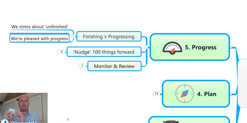Business Mind Mapping with MindManager