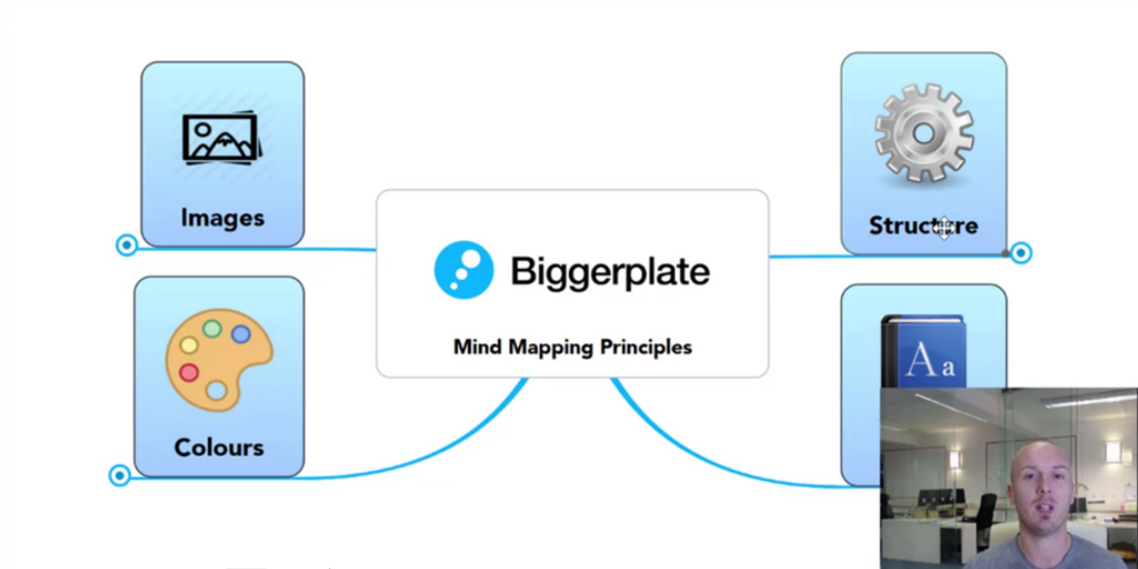 Mind Mapping Principles