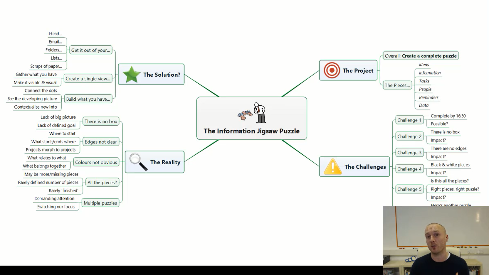 The Information Jigsaw Puzzle