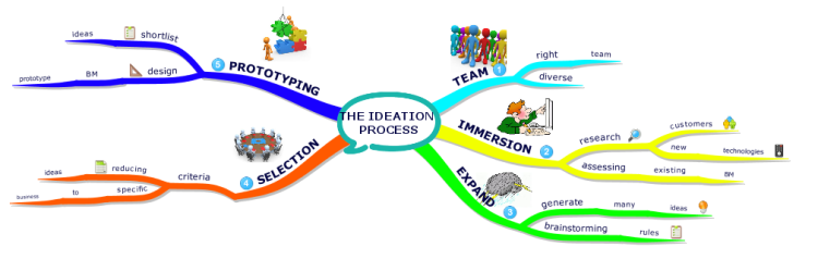 The Ideation Process for Generating Business Model (BM)
