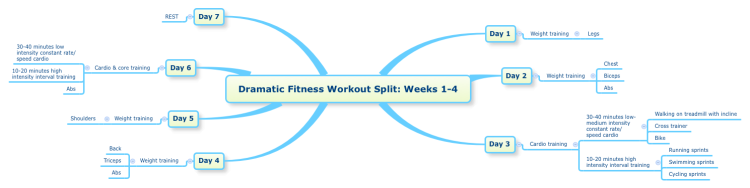 Dramatic Fitness Workout Split: Weeks 1-4