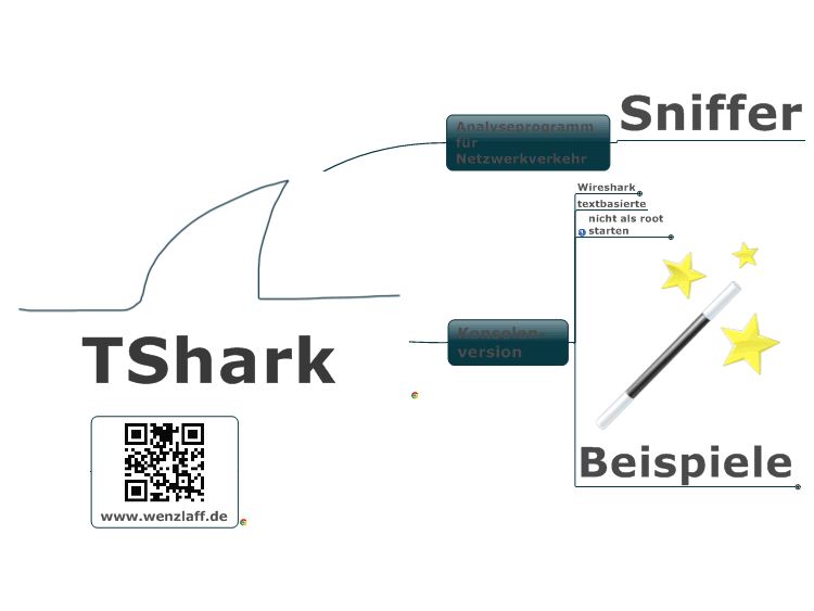TShark: MindManager mind map template | Biggerplate