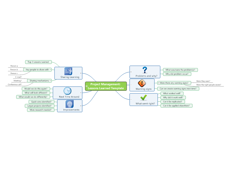 Project management lessons learned template mind map for Lessons learnt project management template