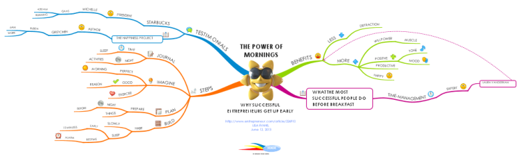 The Power of Mornings: Why Successful Entrepreneurs Get up Early