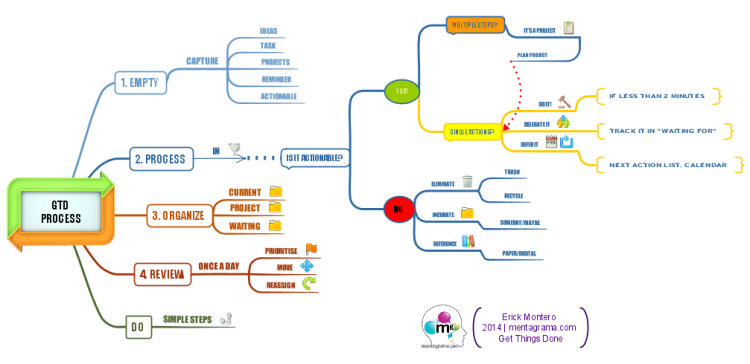 Get Things Done - Process made easy: iMindMap mind map