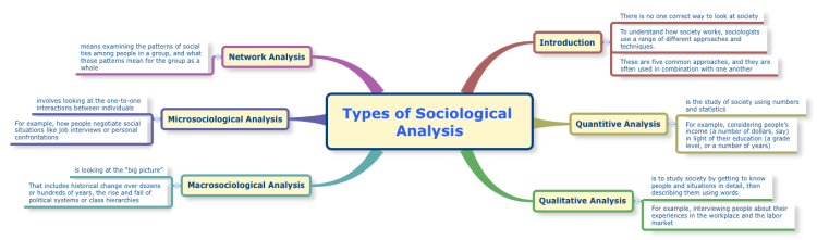 Types of Sociological Analysis