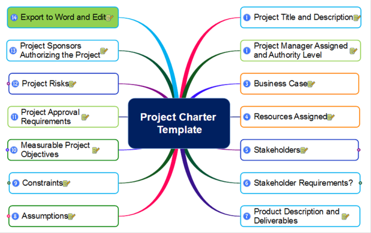 one page project charter template - mindmapper project charter template mind map biggerplate