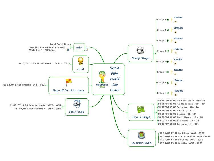 Mindmanager 2014 fifa world cup brazil mind map biggerplate 2014 fifa world cup brazil gumiabroncs Images
