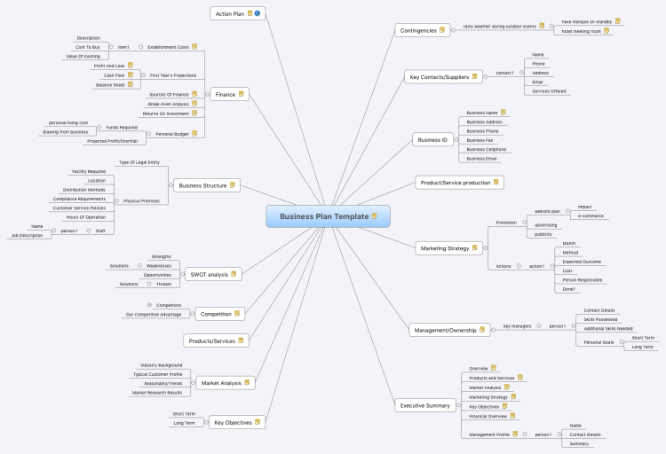 Business Plan Template: XMind Mind Map Template