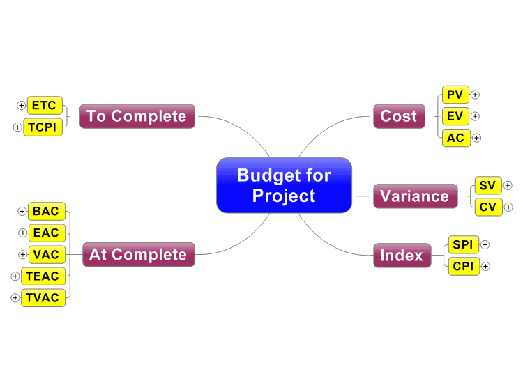 Budget for Project