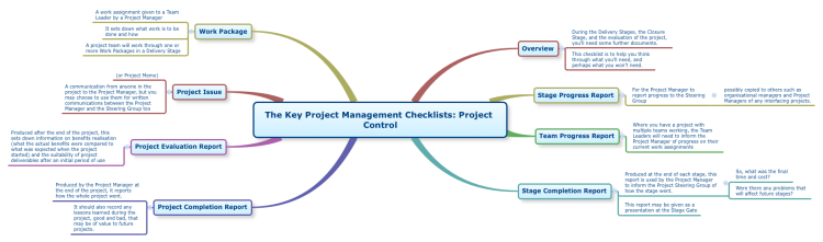 The Key Project Management Checklists: Project Control
