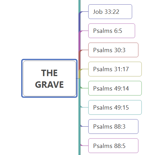 Bible Study-THE GRAVE