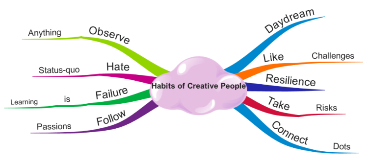 Habits of Creative People