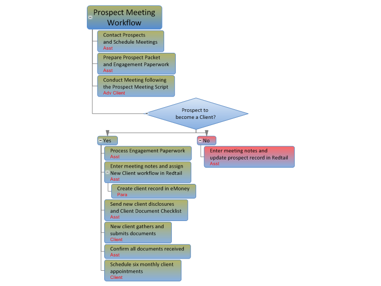 Prospect Meeting Workflow