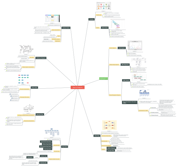Types Of Diagrams  Mindmeister Mind Map Template