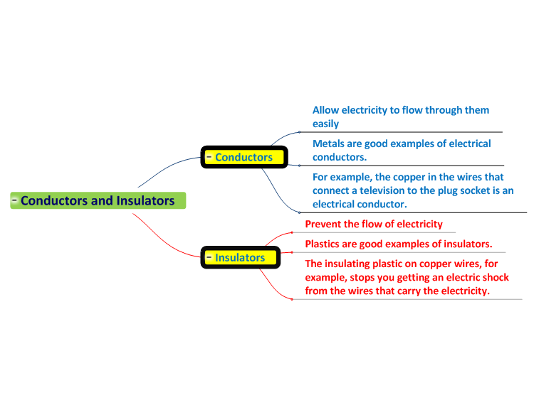 Electrical Conductors Examples : Conductors and insulators mind map biggerplate