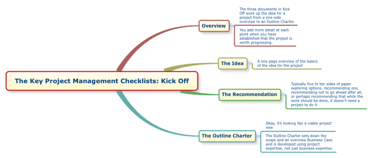 The Key Project Management Checklists: Kick Off