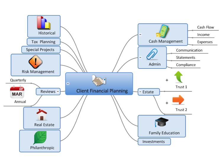 Client Financial Planning Mind Map Biggerplate