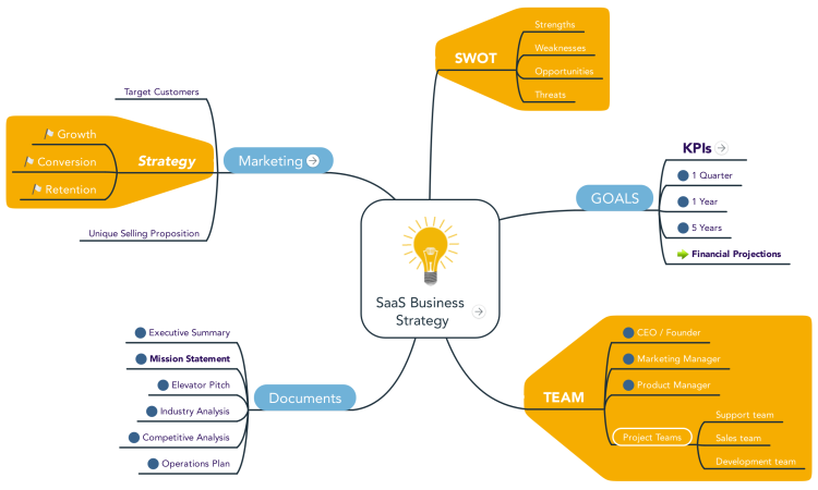 saas business strategy template mindmeister mind map template