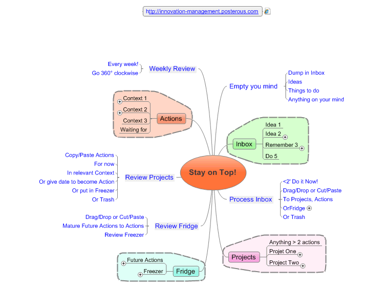 Implement GTD on MindMap