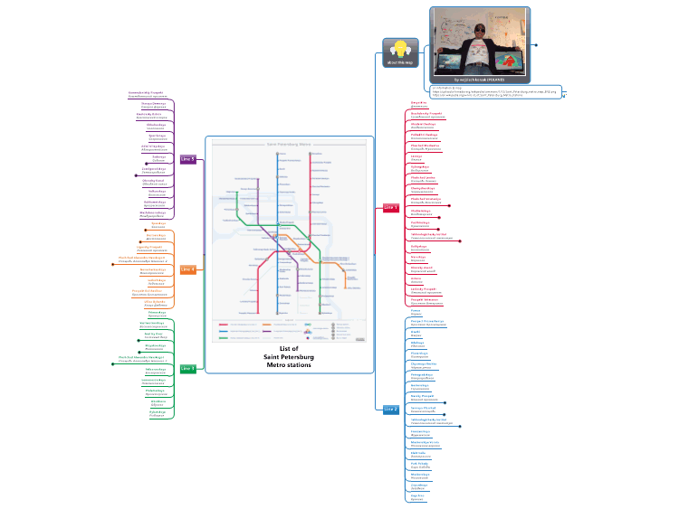 List Of Saint Petersburg Metro Stations Mindmanager Mind Map