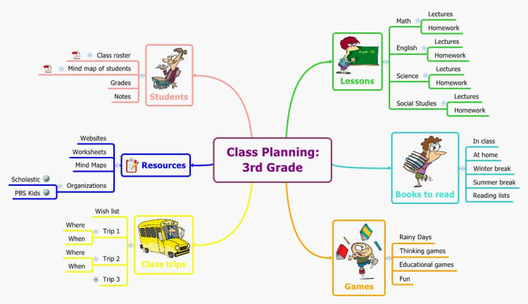 Class Planning with Mind Maps