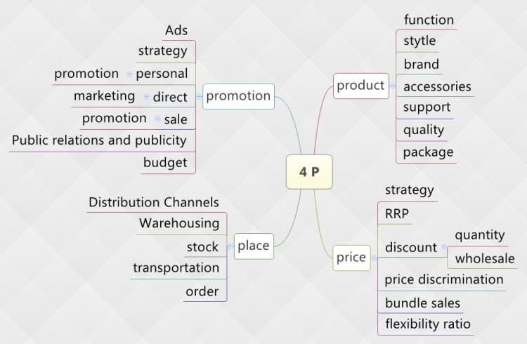 xmind template mind map 4 ps of marketing xmind mind. Black Bedroom Furniture Sets. Home Design Ideas
