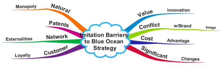 Imitation Barriers to Blue Ocean Strategy