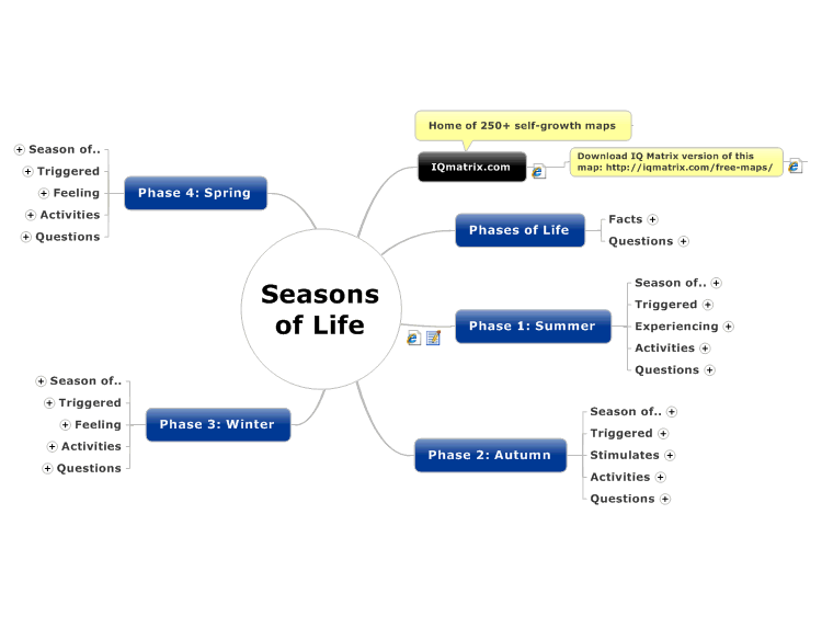 the seasons of life  mindmanager mind map template