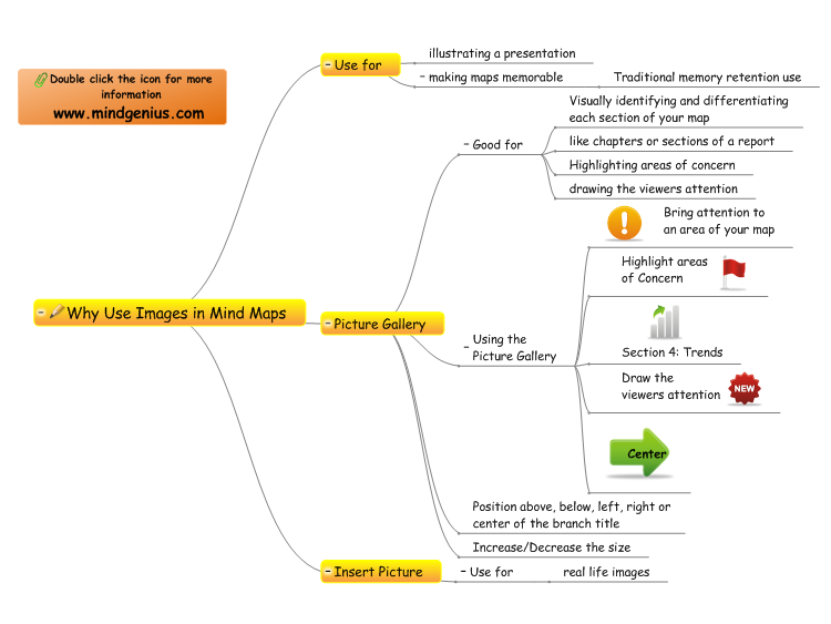 Why Use Images in Mind Maps