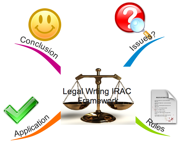 Legal Wrting IRAC Framework
