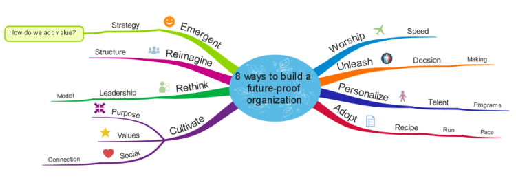 8 ways to build a future-proof organization