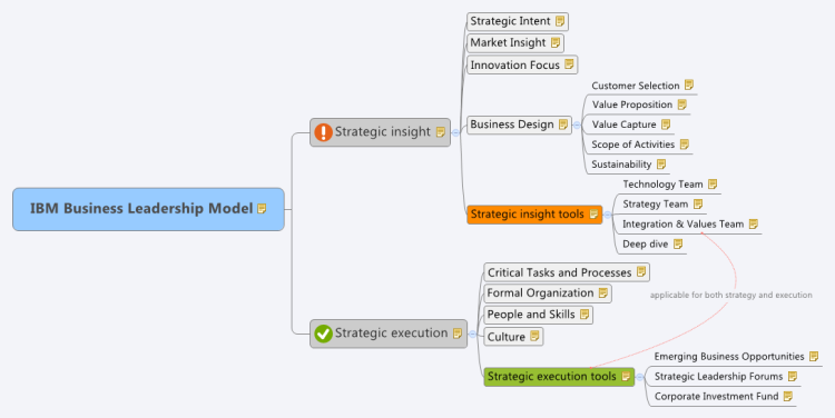 IBM Business Leadership Model: XMind mind map template ... on business process examples, business process matrix, business process storyboard, business process flow, business process heat maps, business process landscape, business process modeling, business process art, business process architecture, business process tools, business process to be, business process level 3, business process template, business process icon, business process shape, business process database, business process improvement, business process data, business process company, business process inspection,