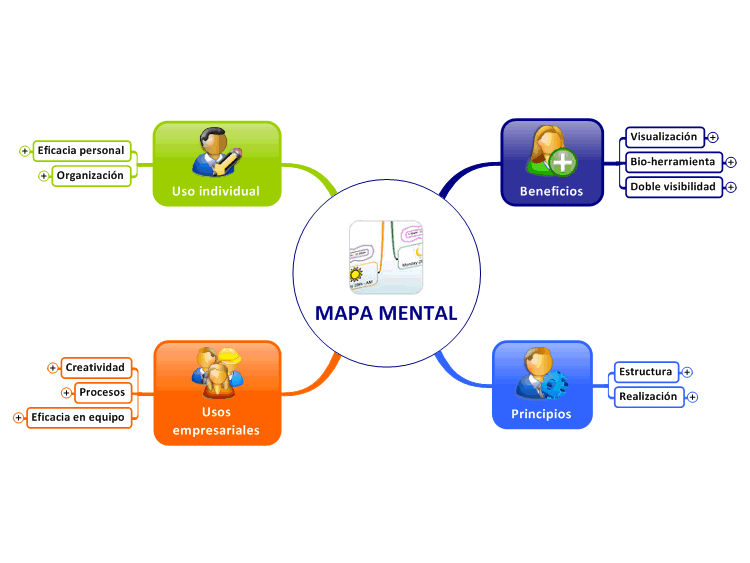 mapa mental  funcionamientos y usos  mindmanager mind map