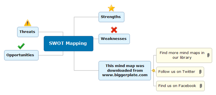 SWOT Mapping Template