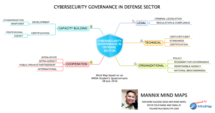 Cybersecurity Governance In Defense Sector Imindmap Mind