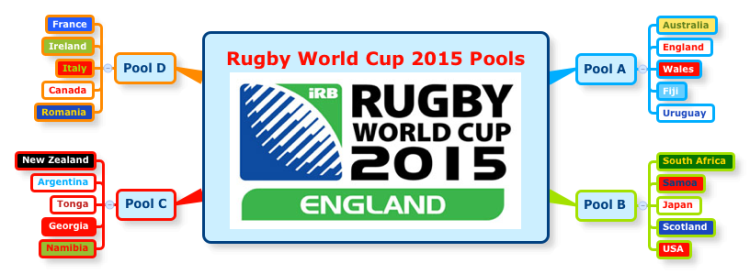 Xmind rugby world cup 2015 pools mind map biggerplate rugby world cup 2015 pools gumiabroncs