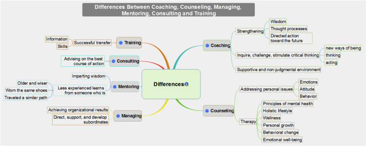 Differences Between Coaching, Counseling, Managing, Mentoring, Consulting and Tr…