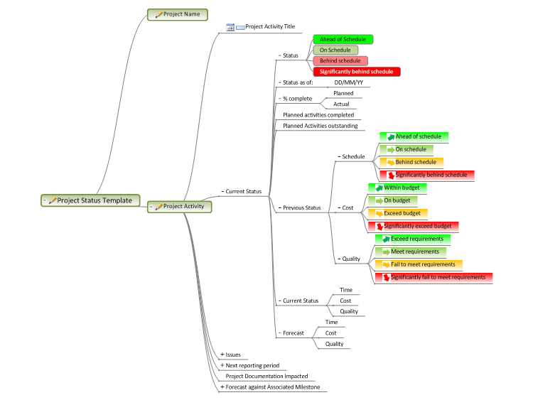 mindgenius  project status template mind map