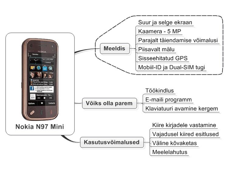 Teme Nokia N97 Mini download free - Attalla