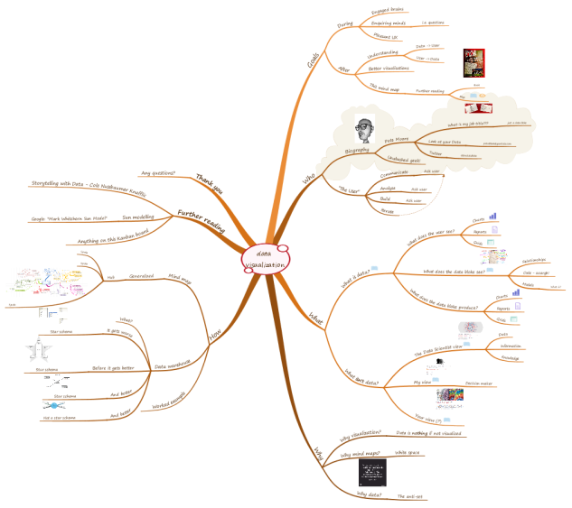 Mind mapping data visualisations - mindmap visualization