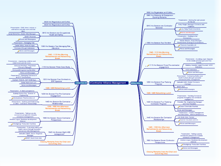 Contractor Alliance Management Mindgenius Mind Map