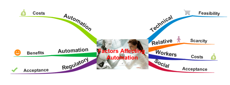 Factors Affecting Decision to Automation