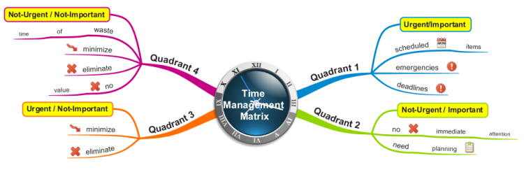 Stephen Covey Time Management Matrix