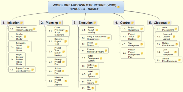 creation of the work breakdown structure management essay Additionally, develop and include a high-level work breakdown structure (wbs) incorporating at least one external dependency and a bottom-up estimate for the creation of a simple software application.