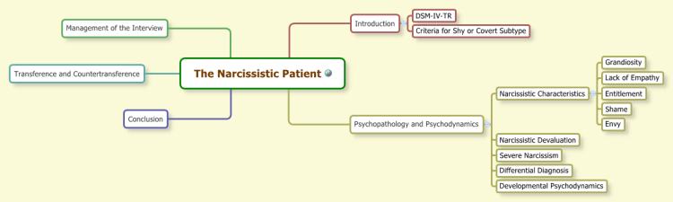 The Narcissistic Patient: XMind mind map template | Biggerplate on