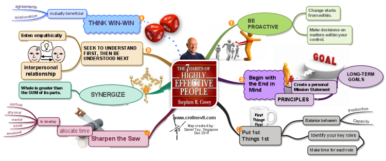 7 Habits By Stephen R Covey Imindmap Mind Map Template Biggerplate