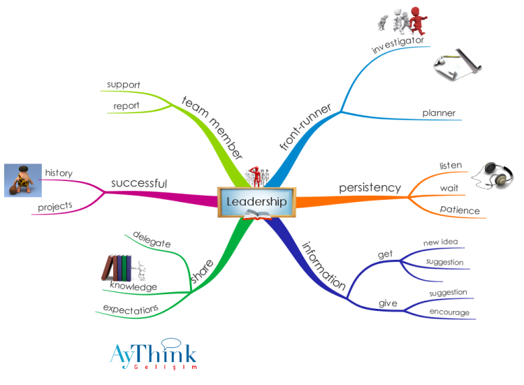 6NP7vLgU_Leadership mind map