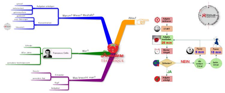 iMindMap: Pomodoro Technik mit Ablaufdiagramm mind map   Biggerplate