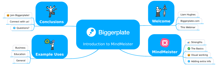 Introduction to MindMeister